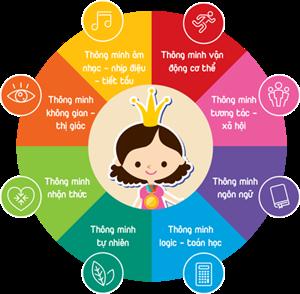 8 loại trí thông minh – Làm thế nào để phát triển tối đa khả năng của con ?